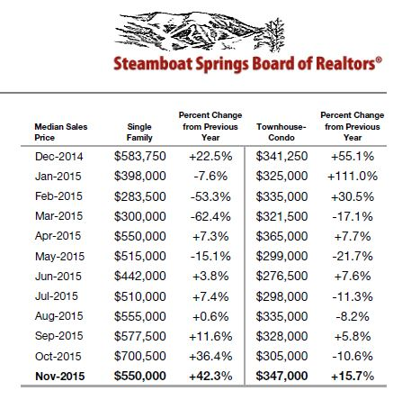 steamboat real estate median sales price